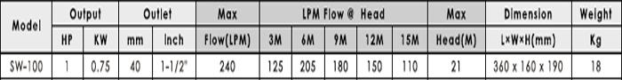 Máy bơm nước APP SW-100 bảng thông số kỹ thuật