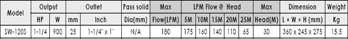 Máy bơm nước ly tâm APP SW-120S bảng thông số kỹ thuật