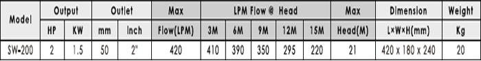 Máy bơm nước ly tâm APP SW-200 bảng thông số kỹ thuật