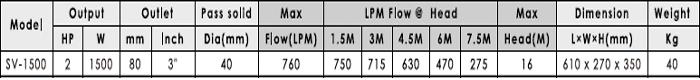 Máy bơm nước thải APP SV-1500 bảng thông số kỹ thuật