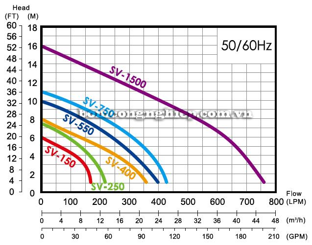 Máy bơm nước thải APP SV-1500 biểu đồ lưu lượng