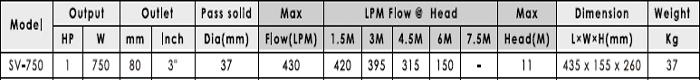 Máy bơm nước thải APP SV-750 bảng thông số kỹ thuật