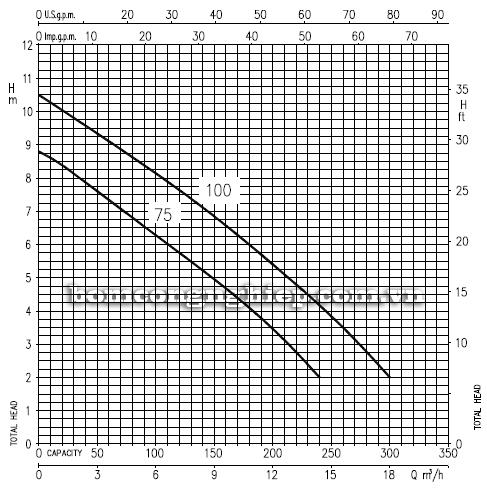 Máy bơm nước thải Ebara RIGHT 100 biểu đồ lưu lượng