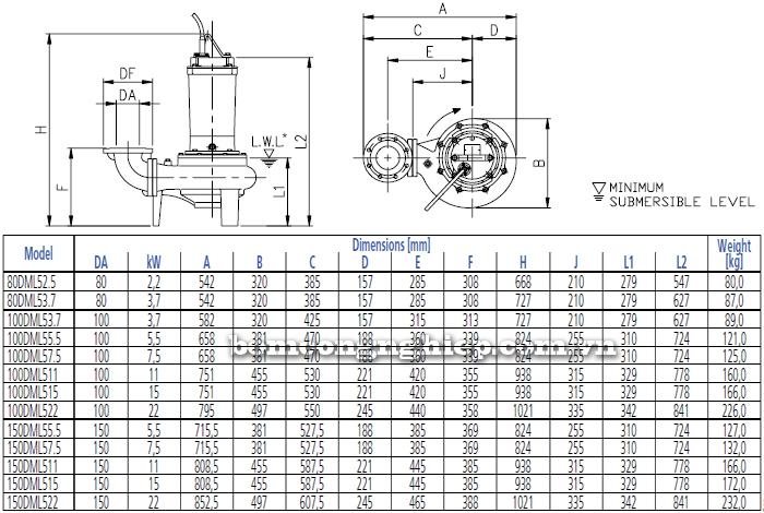 Máy bơm nước thải Ebara DML bảng thông số kích thước