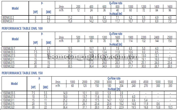 Máy bơm nước thải Ebara DML bảng thông số kỹ thuật