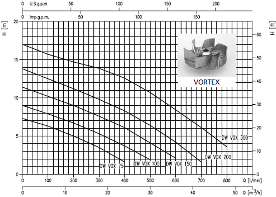 Máy bơm nước thải Ebara DW VOX biểu đồ lưu lượng