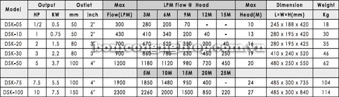 Máy bơm nước thải sạch APP DSK bảng thông số kỹ thuật