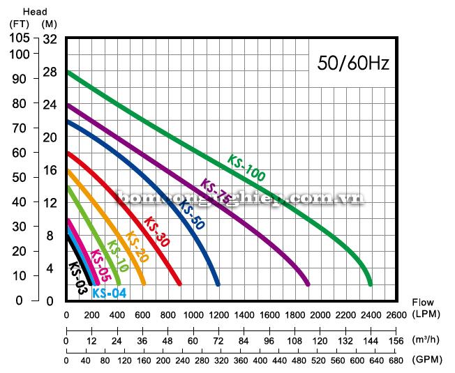 Máy bơm nước thải sạch APP KS biểu đồ lưu lượng