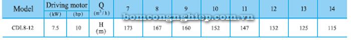 Bơm trục đứng CNP CDLF 8-12 bảng thông số kỹ thuật