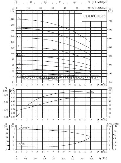 Bơm trục đứng CNP CDLF 8-12 biểu đồ lưu lượng