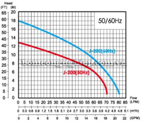 Máy bơm tăng áp tự động APP JA 200 biểu đồ lưu lượng