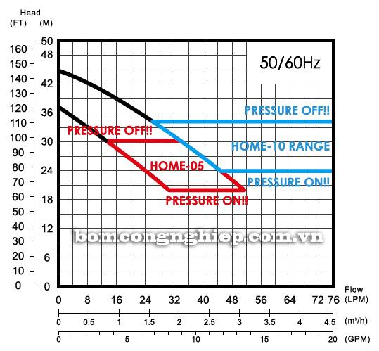 Máy bơm chân không đầu INOX APP Home SJ-05 biểu đồ lưu lượng