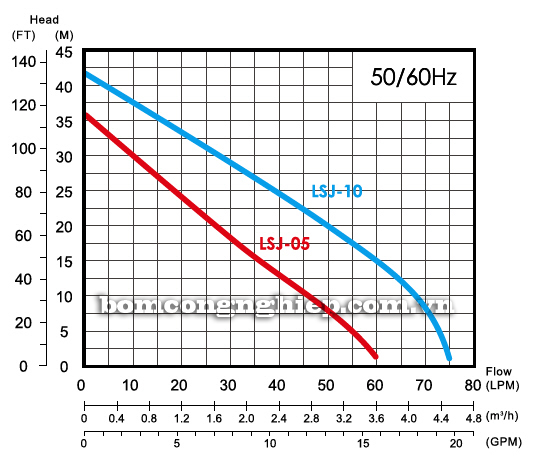 Máy bơm chân không đầu INOX APP LSJ-05D biểu đồ lưu lượng cột áp