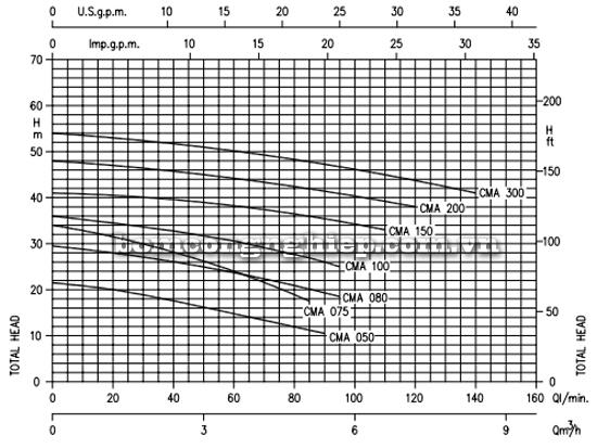 Máy bơm ly tâm hút giếng Ebara CMA biểu đồ lưu lượng