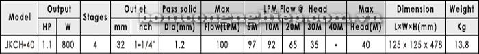 Máy bơm nước APP JKCH-40 bảng thông số kỹ thuật
