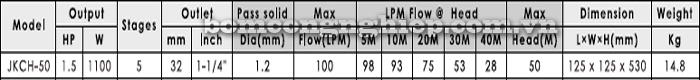 Máy bơm nước APP JKCH-50 bảng thông số kỹ thuật