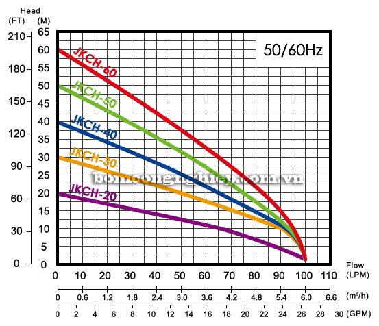 Máy bơm nước APP JKCH-50 biểu đồ lưu lượng