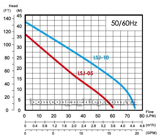 Máy bơm nước APP LSJ-10 biểu đồ lưu lượng