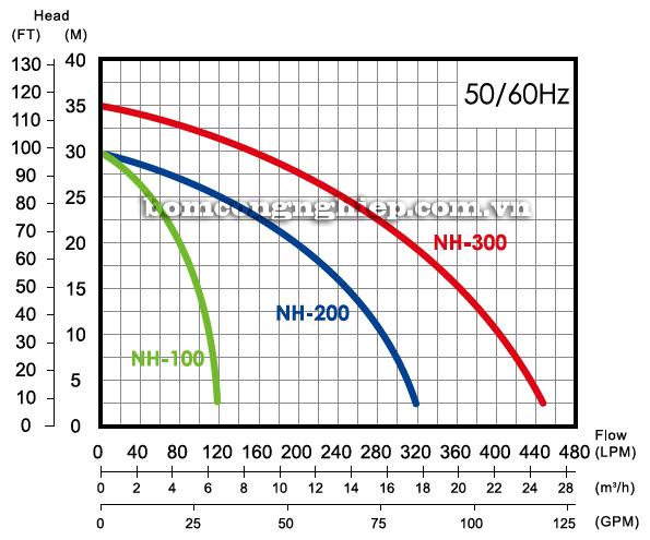 Máy bơm nước dân dụng APP NH-100 biểu đồ lưu lượng