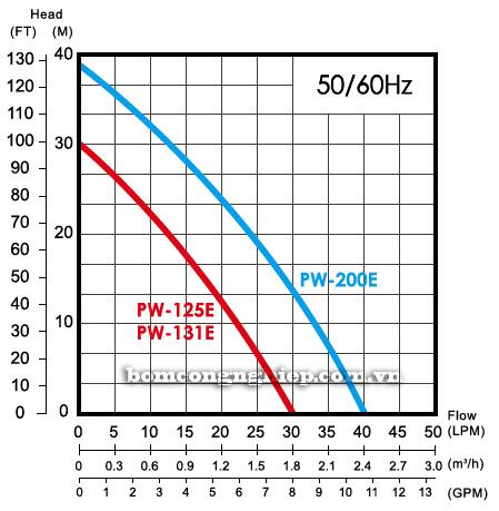 Máy bơm nước dân dụng APP PW-125EA biểu đồ lưu lượng