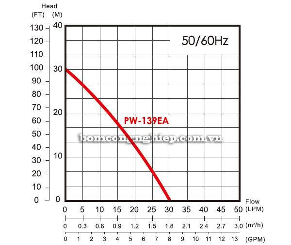 Máy bơm nước dân dụng APP PW-139EA biểu đồ lưu lượng