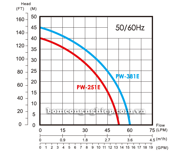 Máy bơm nước dân dụng APP PW-251E biểu đồ lưu lượng