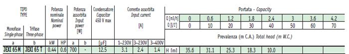 Máy bơm nước đầu Inox Sealand JEXI 60 bảng thông số kỹ thuật