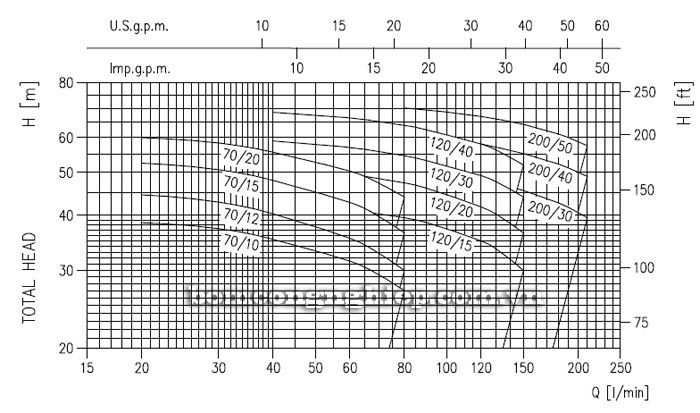 Máy bơm nước Ebara 2CDX 120/40 biểu đồ lưu lượng