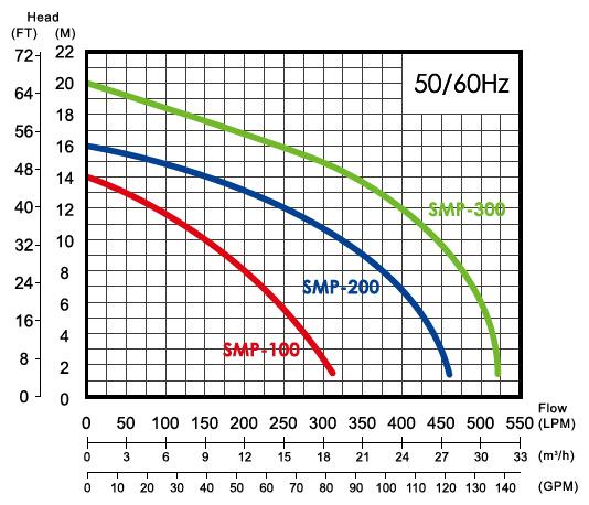 Máy bơm nước hồ bơi APP SMP-10 biểu đồ lưu lượng