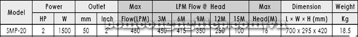 Máy bơm nước hồ bơi APP SMP-20 bảng thông số kỹ thuật