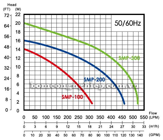 Máy bơm nước hồ bơi APP SMP-20 biểu đồ lưu lượng