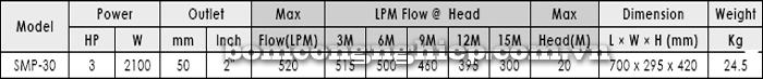 Máy bơm nước hồ bơi APP SMP-30 bảng thông số kỹ thuật