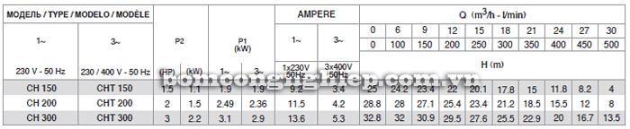Máy bơm nước lưu lượng Pentax CH bảng thông số kỹ thuật