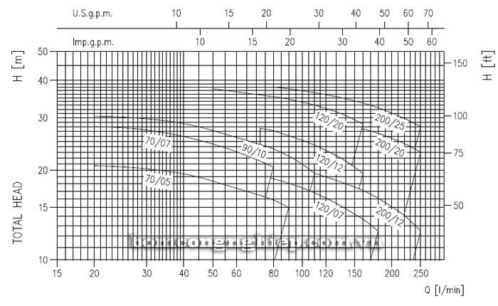 Máy bơm nước ly tâm Ebara CDXM 70/05 biểu đồ lưu lượng
