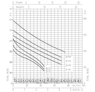 Máy bơm nước ly tâm tự mồi Ebara JES M5 biểu đồ lưu lượng