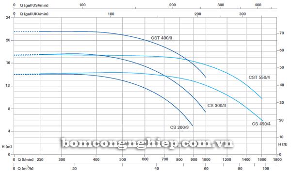 Máy bơm nước Pentax CST 400/3 biểu đồ lưu lượng