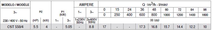 Máy bơm nước Pentax CST 550/4 bảng thông số kỹ thuật