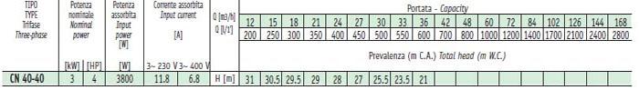 Máy bơm nước Sealand CN 40-125A bảng thông số kỹ thuật
