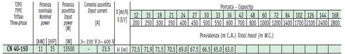 Máy bơm nước Sealand CN 40-200B bảng thông số kỹ thuât