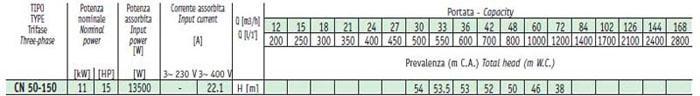 Máy bơm nước Sealand CN 50-200B bảng thông số kỹ thuật