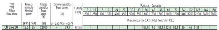 Máy bơm nước Sealand CN 65-200B bảng thông số kỹ thuật