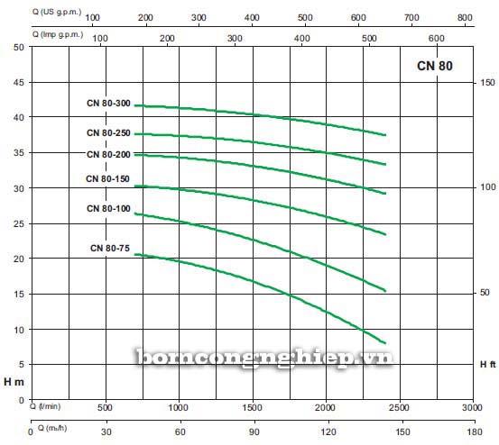 Máy bơm nước Sealand CN 80-125A biểu đồ lưu lượng