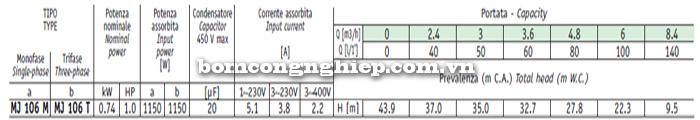 Máy bơm nước Sealand MJ 106M bảng thông số kỹ thuật