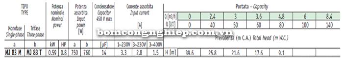 Máy bơm nước Sealand MJ 83M bảng thông số kỹ thuật
