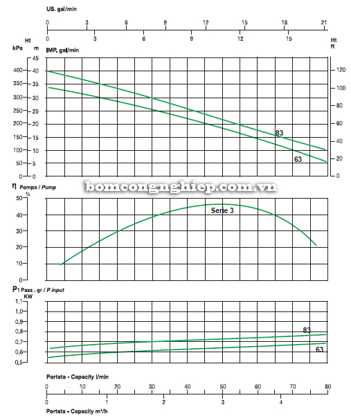 Máy bơm nước Sealand MJ 83M biểu đồ lưu lượng