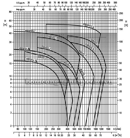 Máy bơm nước thải Ebara DS biểu đồ lưu lượng