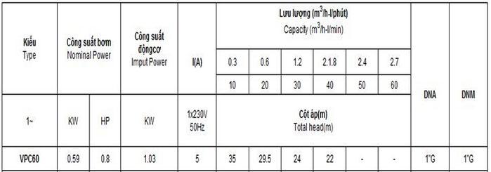 Máy bơm nước Vertix VPC-60 bảng thông số kỹ thuật