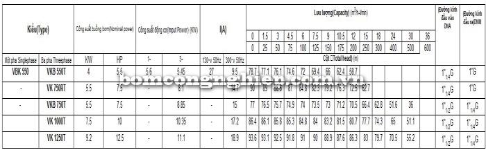 Máy bơm nước cao áp Vertix VKB bảng thông số kỹ thuật