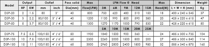 Bơm chìm nước thải APP DSP bảng thông số kỹ thuật