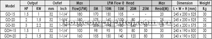 Bơm chìm nước thải APP GD bảng thông số kỹ thuật